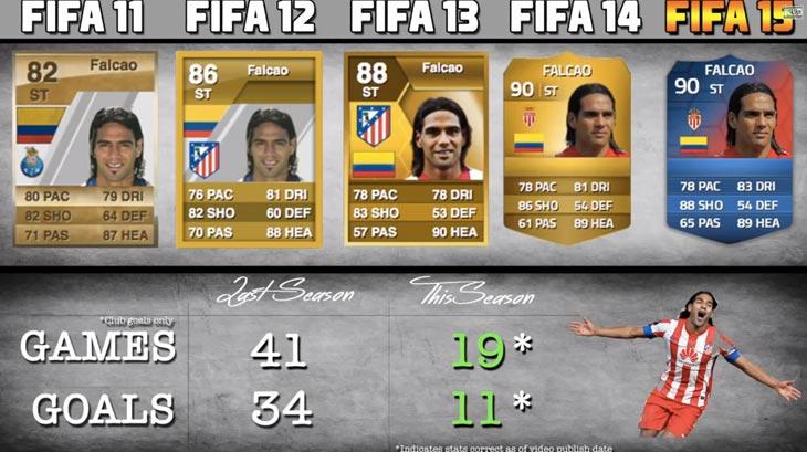Radamel-Falcao-FIFA-ratings-by-game