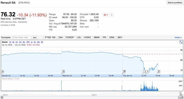 Renault stock price slump