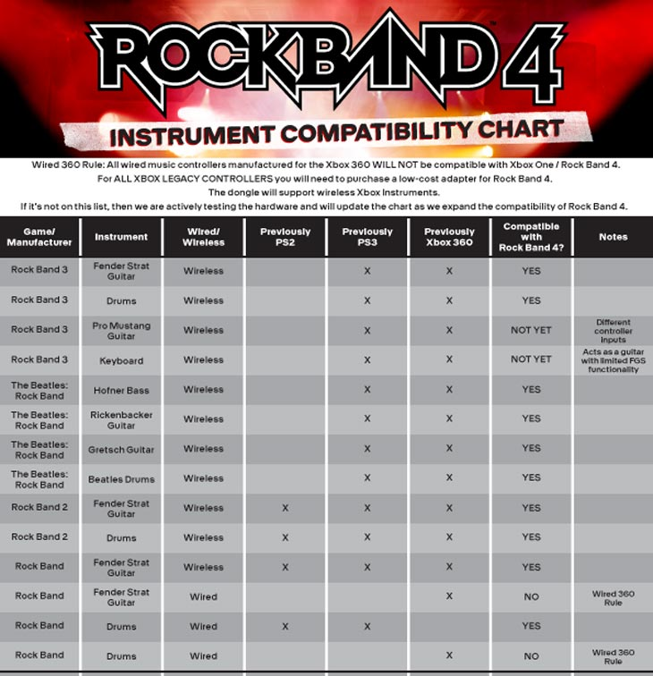 Rock-Band-4-guitar-compatibility-chart