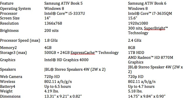 Samsung ATIV Book 5 and 6 – Specs