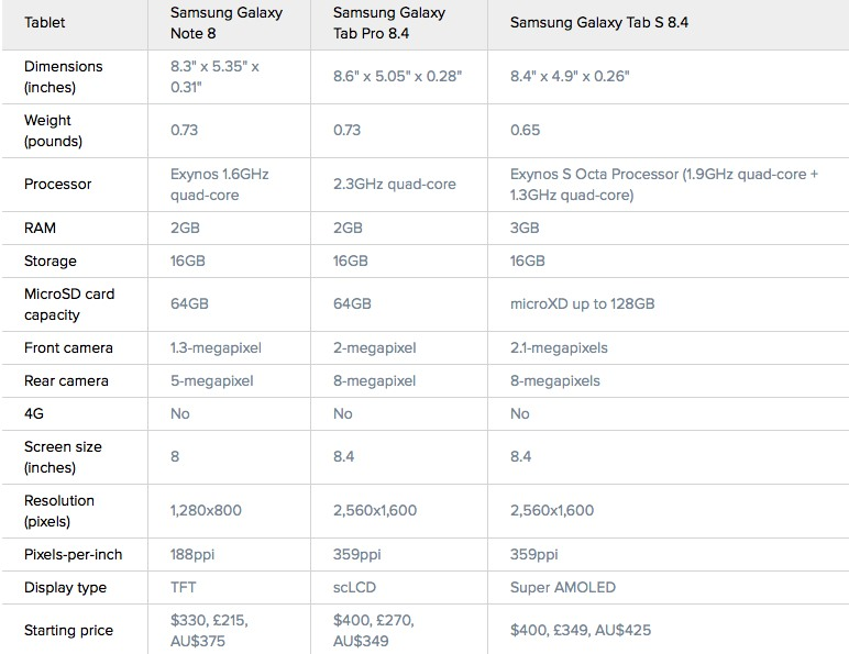 Samsung Galaxy Tab S vs. Pro vs. Note