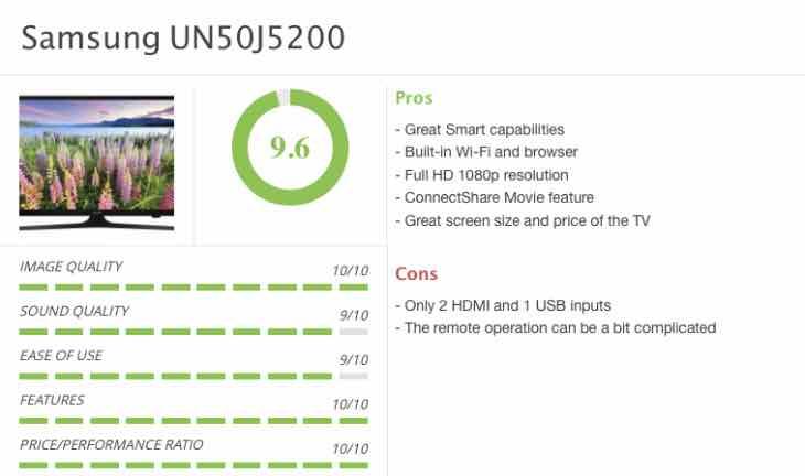 Samsung UN50J5200 price