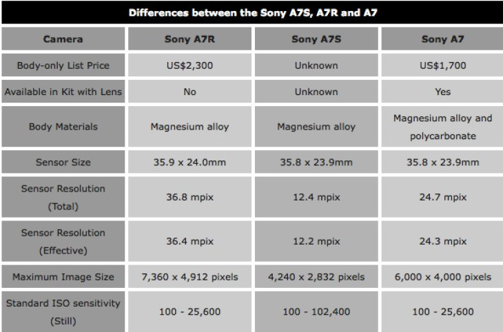 Sony A7S vs. A7R and A7