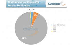 Stats before iOS 7 GM release today