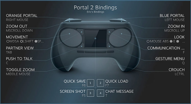 Steam Controller configurations