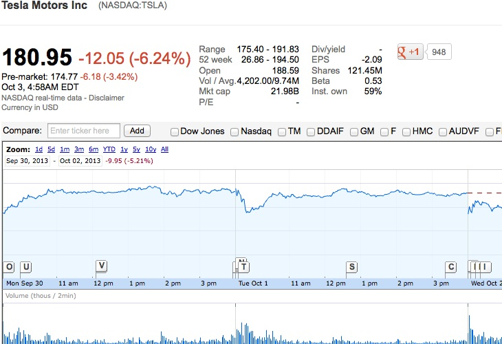 TSLA stock price falters over Model S battery concern