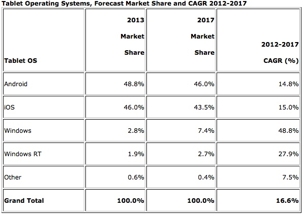 Tablet Operating Systems, Forecast Market Share