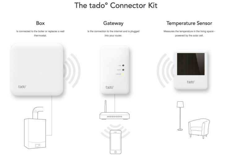 Tado thermostat and app review – one month on