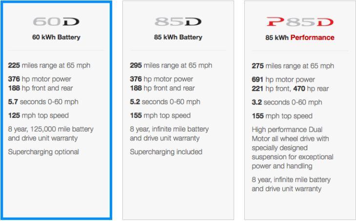 Tesla Model S 60D, 85D & P85D performance figures