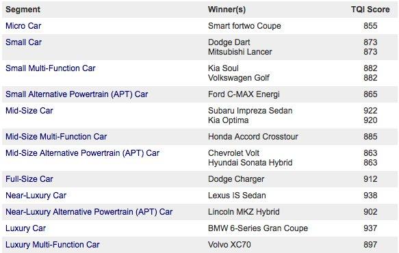 Tesla Model S wins TQI award with Kia, Audi, and Jaguar