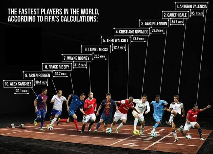 The-fastest-players-in-the-world-fifa