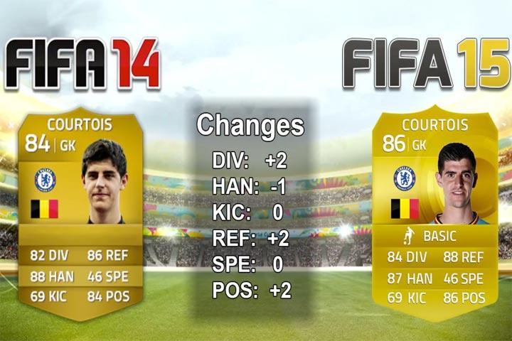 Thibaut-Courtois-Chelsea-FC-fifa-15