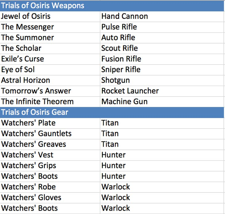 Trials-of-Osiris-loot-table