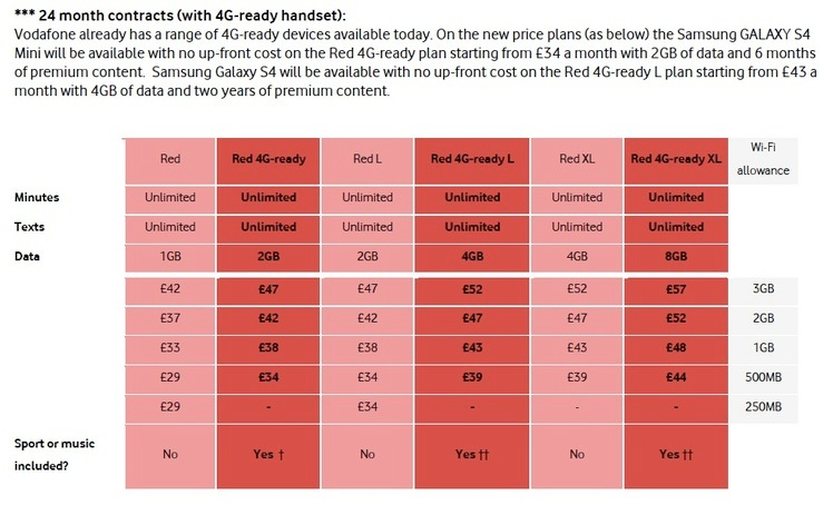 Vodafone Red 4G and UK price plans 2