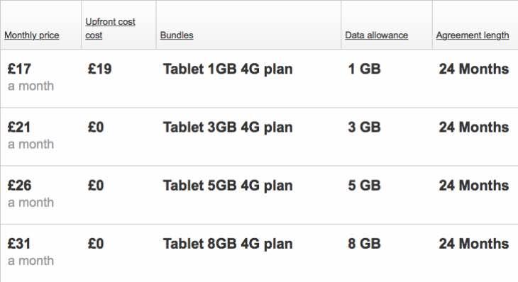 Vodafone Tab prime 6 price