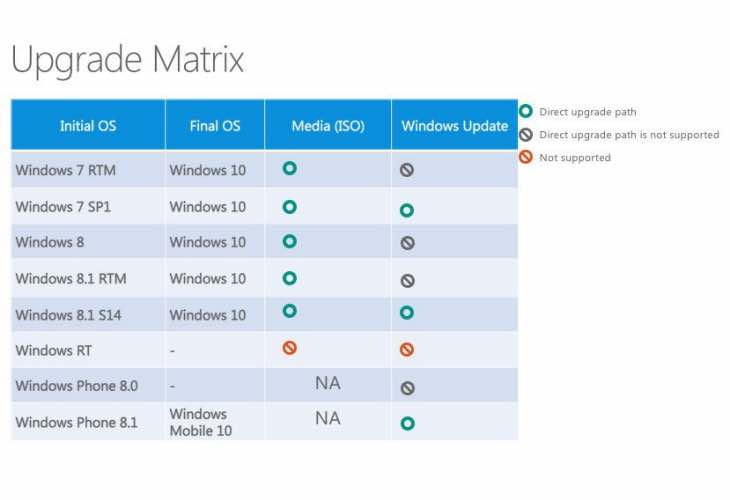 Windows 10 upgrade roadmap, RT not supported
