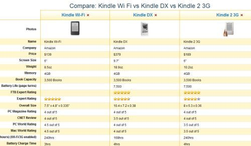 Kindle Vs Sony Reader: Amazon Kindle Wi-Fi Vs. The Rest: Full EReader Comparison