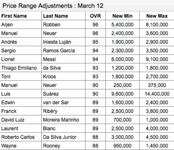 fifa-15-price-range-update-fut