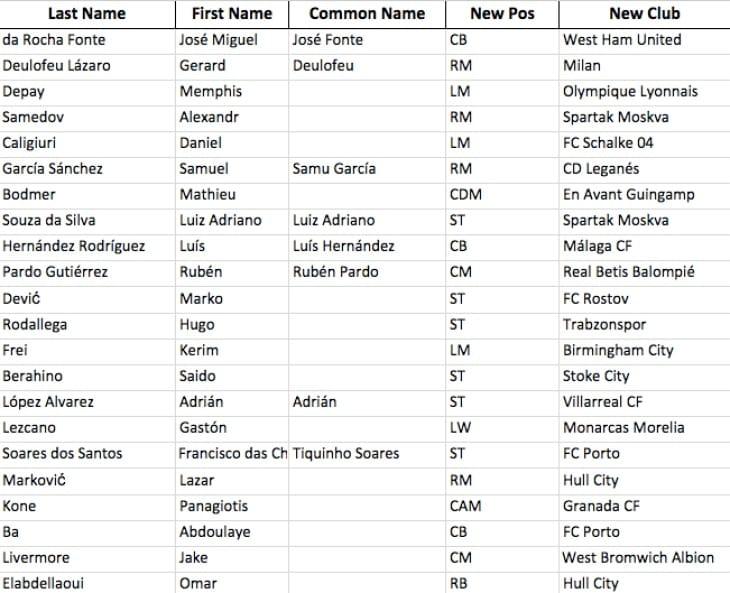 fifa-17-january-transfers