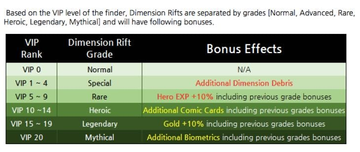 future-fight-dimension-rift-bonuses