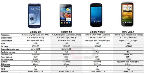 Examining Galaxy S3 specs Vs Galaxy Nexus, HTC One X | Product ...
