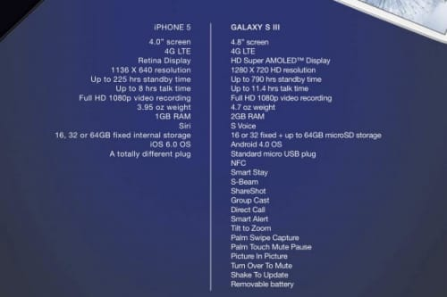 Galaxy S3 better than iPhone 5 on paper – Product Reviews Net