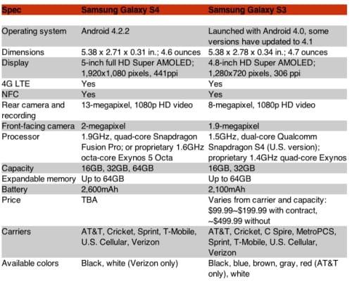 galaxy-s4-vs-galaxy-s3-specs-chart