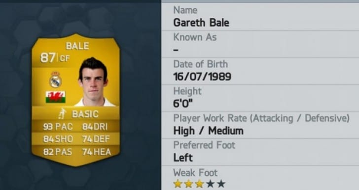 FIFA 14 debate over Gareth Bale 87