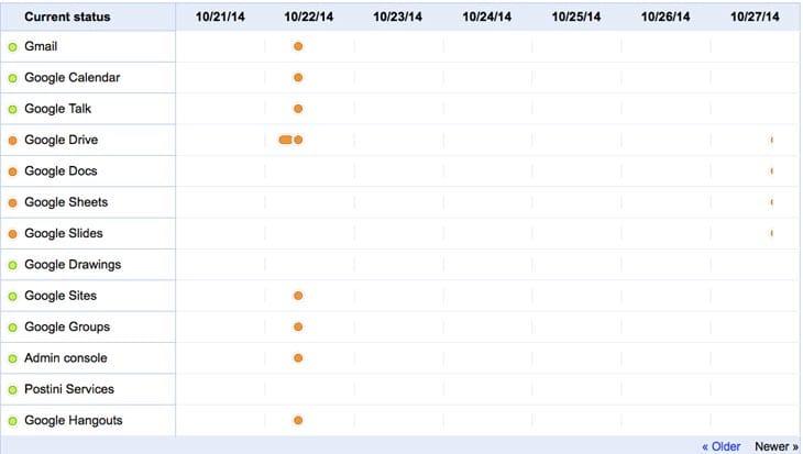 google-drive-status-page