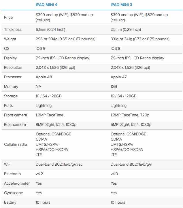iPad min 4 Vs. iPad min 3 specs comparison