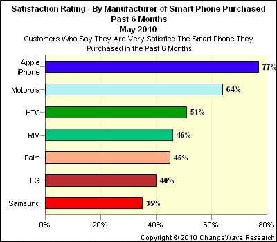 iPhone Tops Customer Satisfaction Ratings: Apps No. 1 ...