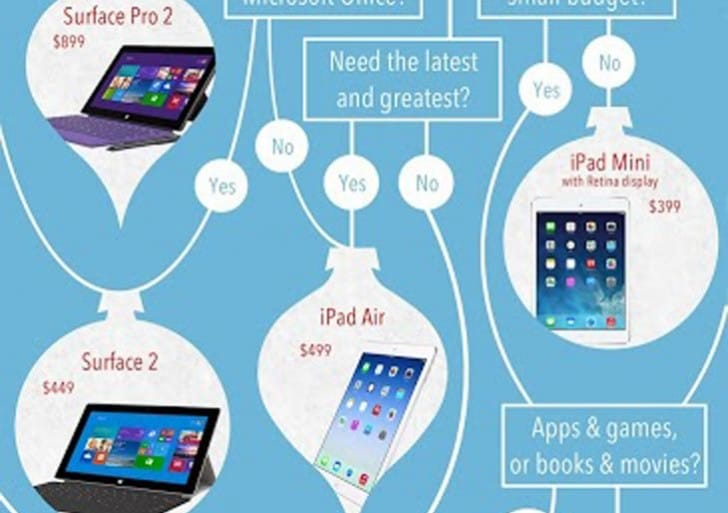 Tablet infographic narrows iPad vs. Nexus 7, Kindle and Surface