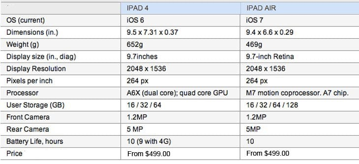 ipad-4-vs-ipad-air-2013