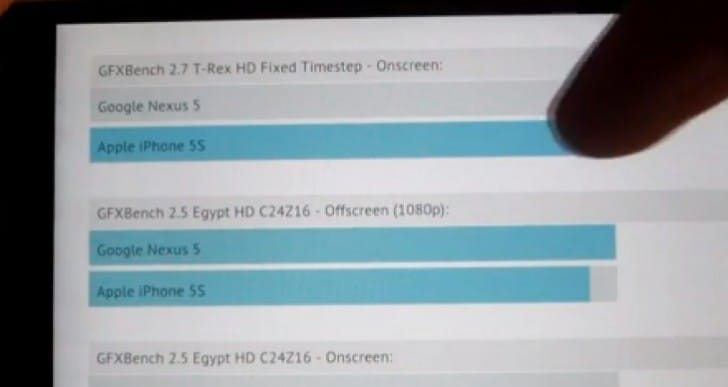 iPhone 5S vs. Nexus 5 GPU benchmark tests
