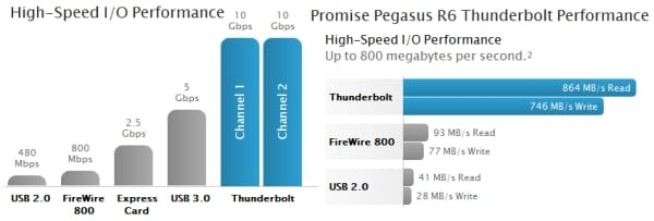 MacBook Pro 2012 needs Thunderbolt not FireWire | Product Reviews Net