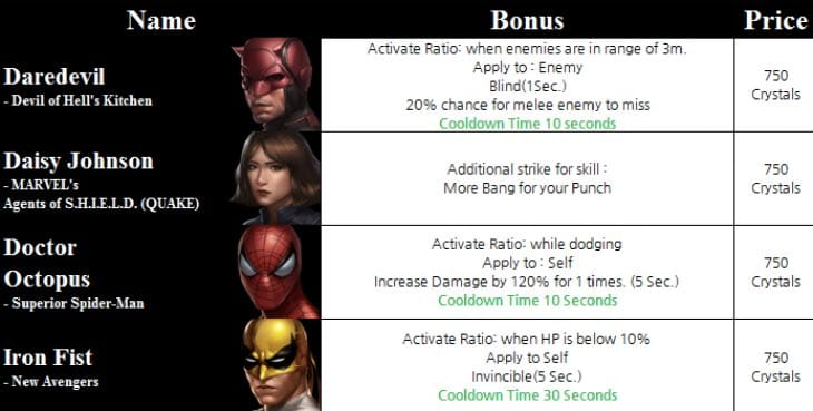 marvel-future-fight-1.7-uniform-bonuses