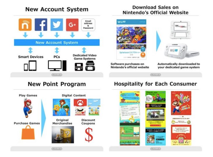 nintendo-account-my-nintendo-points