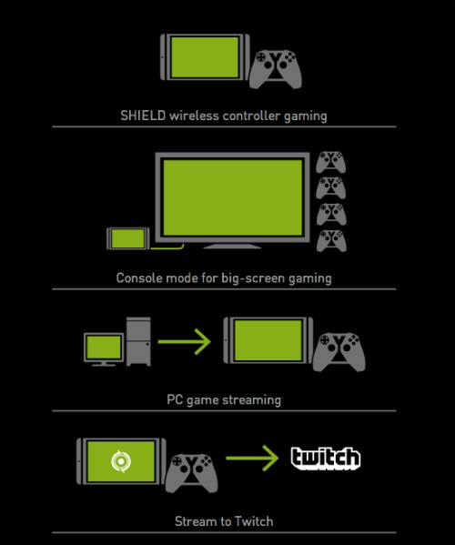 nvidia-shield-tablet-functions