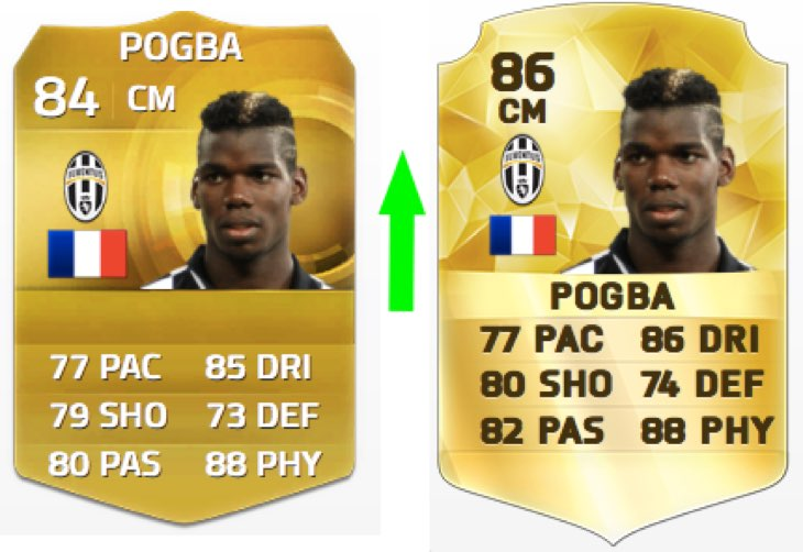 paul-pogba-fifa-16-stats-vs-fifa-15