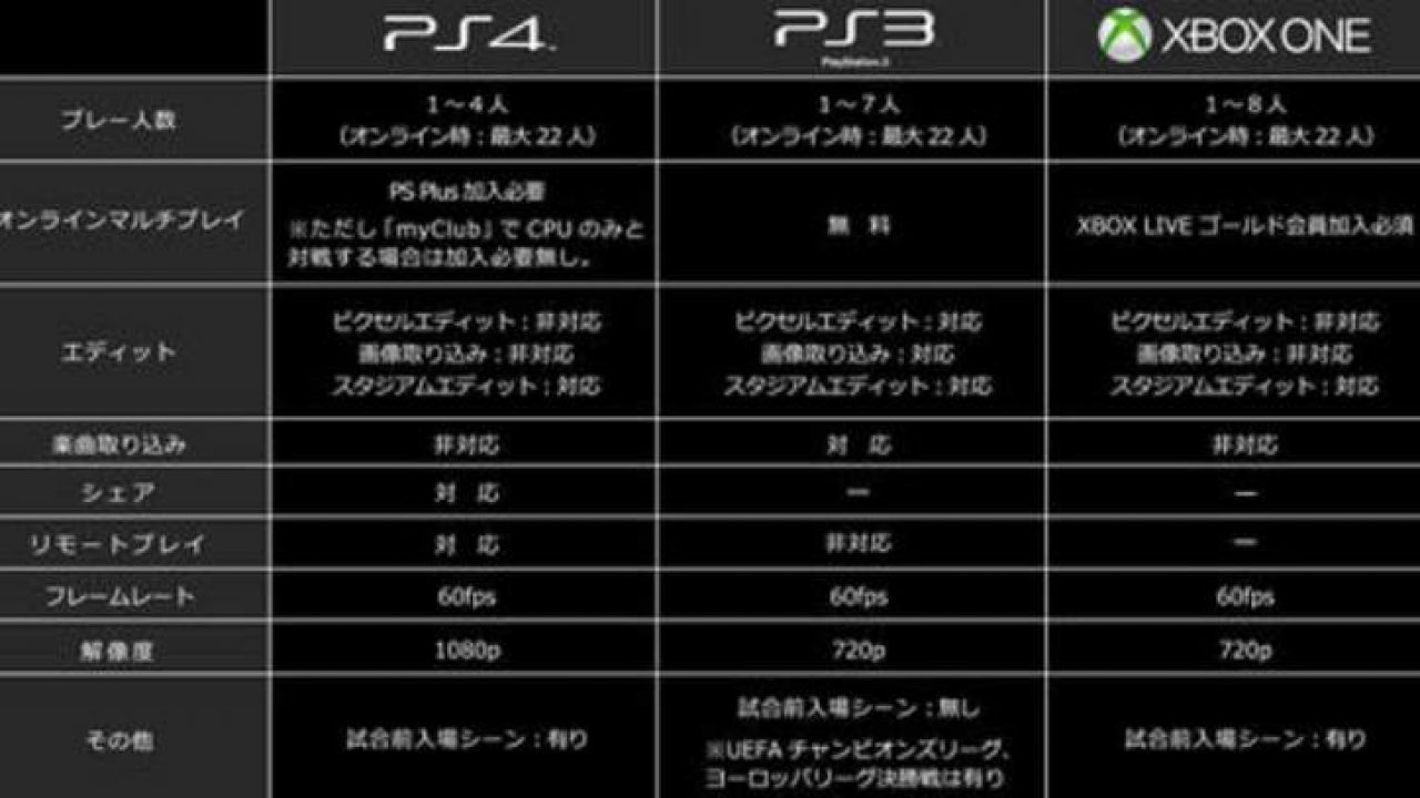 PES 2015 PS4 Vs Xbox One resolution leaked – Product Reviews Net