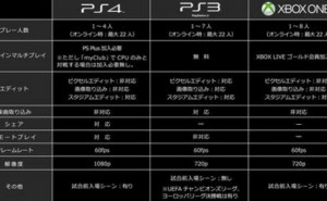 PES 2015 PS4 Vs Xbox One resolution leaked