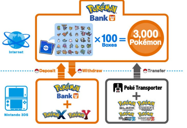 Pokemon X and Y bank warning during Black, White transfer