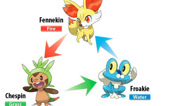 Pokemon X and Y Starter and legendary Pokemon outed
