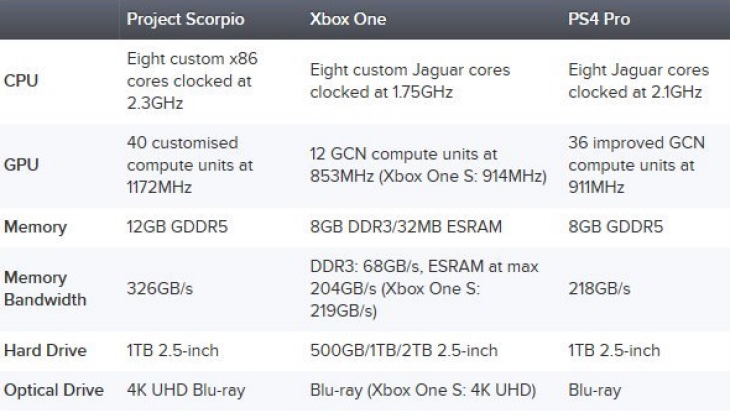 project-scorpio-vs-ps4-pro-specs-list