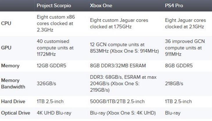 project-scorpio-vs-ps4-pro-specs-list