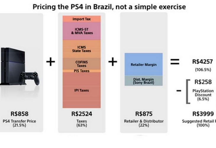 PS4 Brasil price makes the rest of you fortunate