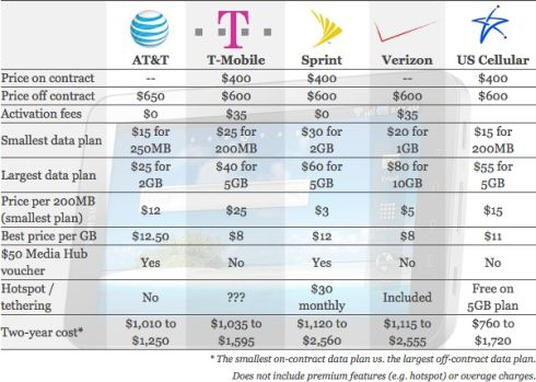 http://www.product-reviews.net/wp-content/uploads/samsung-galaxy-tab-price-comparison-atampt-verizon-t-mobile-amp-us-cellular-1