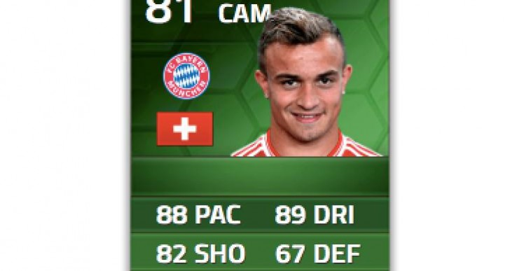 Shaqiri hatrick earns upgrade on FIFA 14
