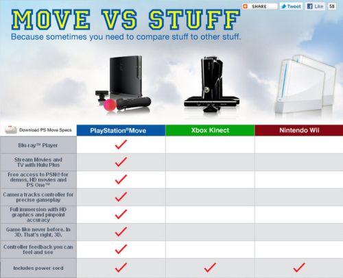 Shuhei Yoshida Xbox 360 Kinect Helped Ps3 Move Product