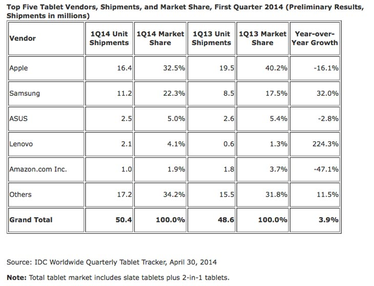 tablet-shipments-q1-2014